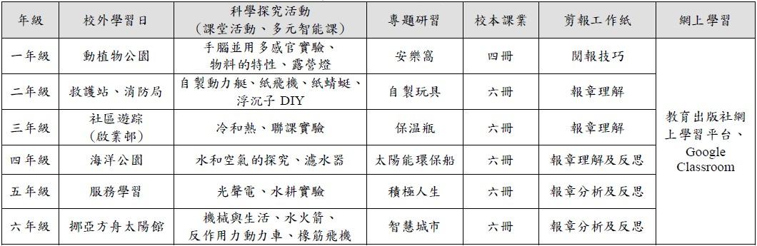 2019-2020年度各級校本課程及活動